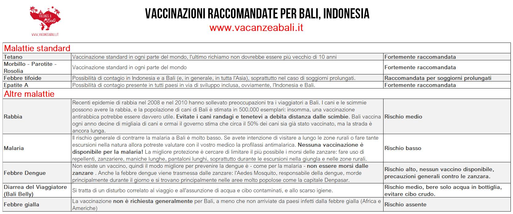 vaccinazioni raccomandate 2018 bali indonesia