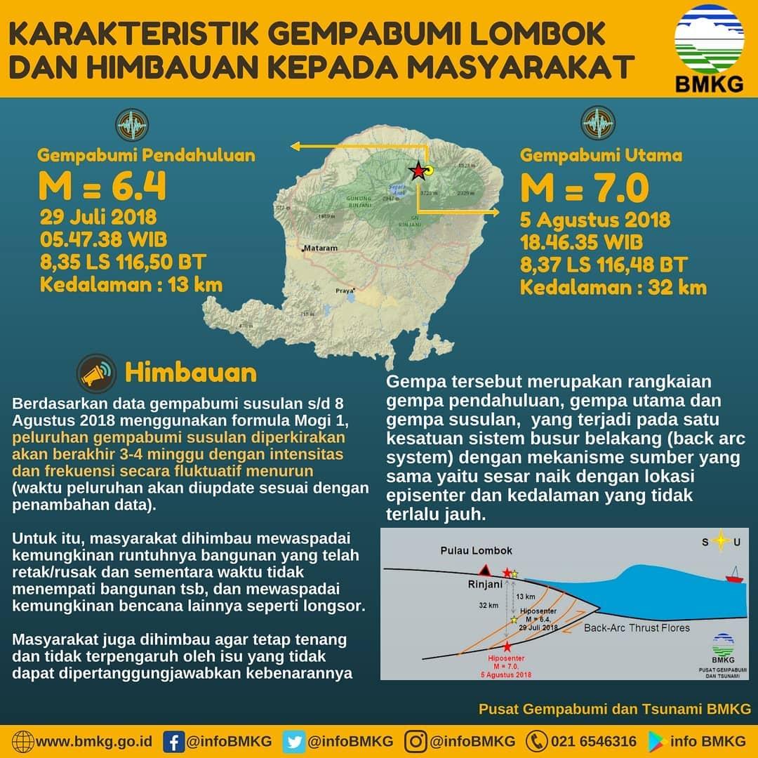 lombok caratteristiche sisma