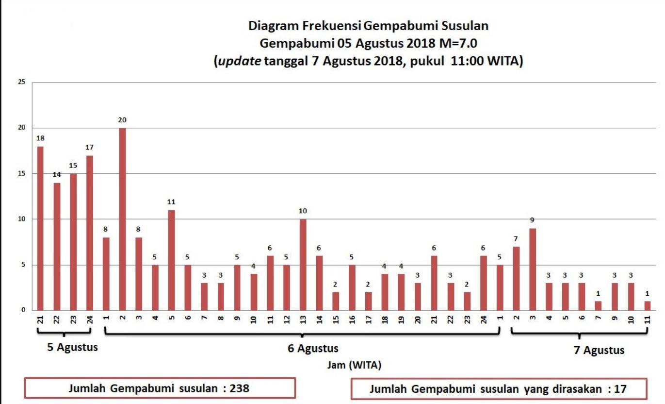 scosse di assestamento terremoto lombok